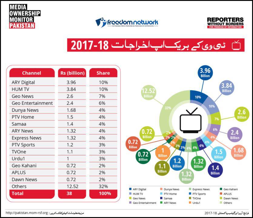 آر ایس ایف کی رپورٹ 'میڈیا اونرشپ مانیٹر ان پاکستان' میں ٹی وی چینلز کے اخراجات کی تفصیلات فراہم کی گئی ہیں۔