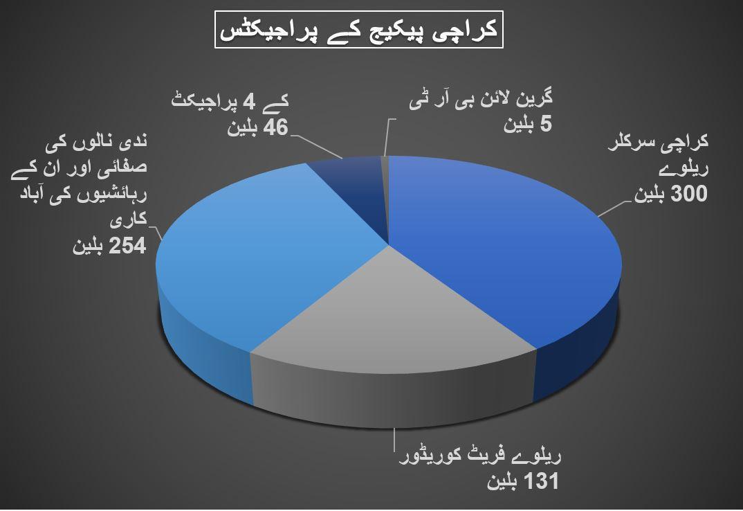 Karachi package chart.JPG