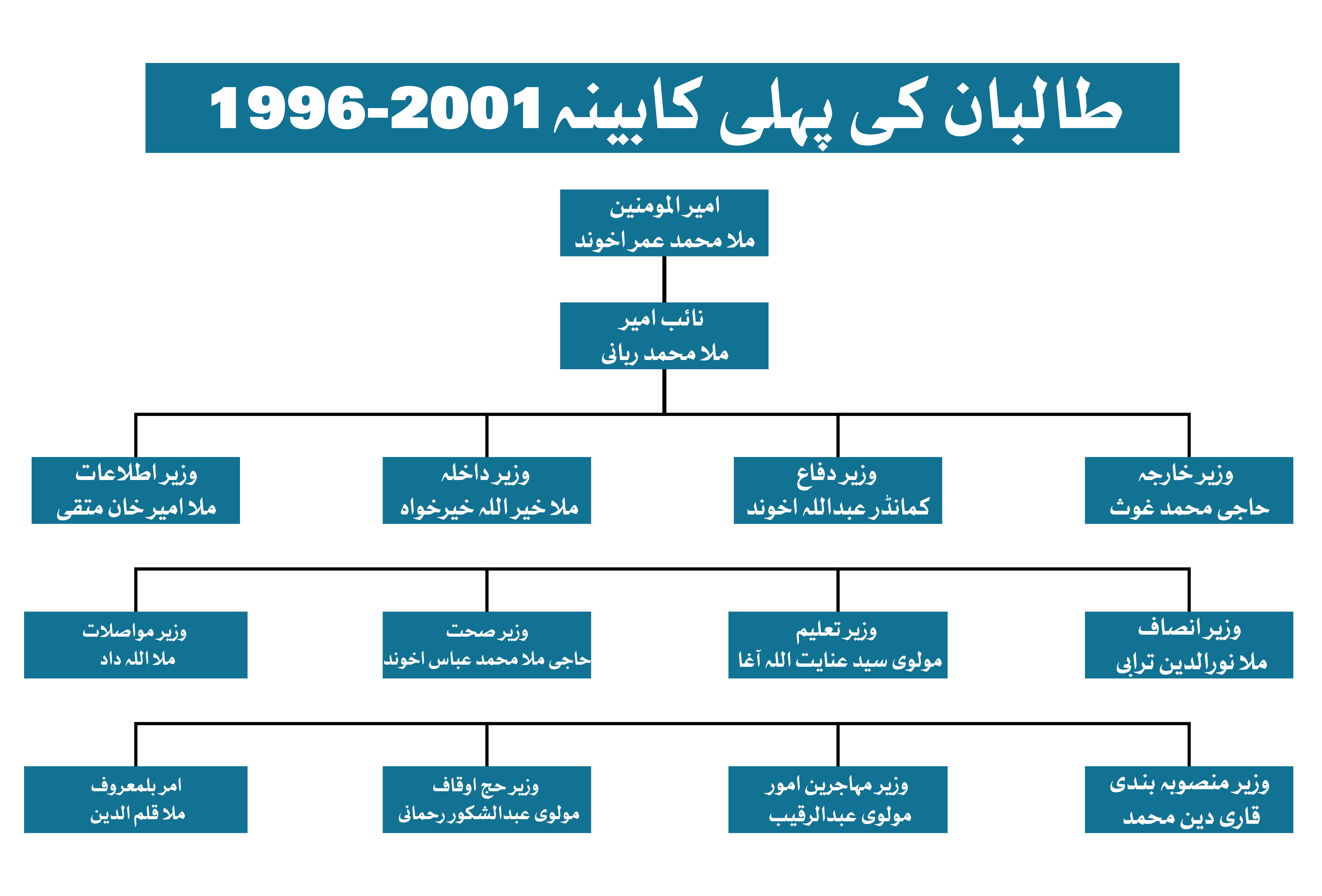 Taliban EX-Team Tree-01.jpg