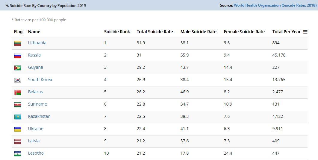 دنیا کے 10 ملک جہاں سب سے زیادہ خودکشیاں ہوتی ہیں۔